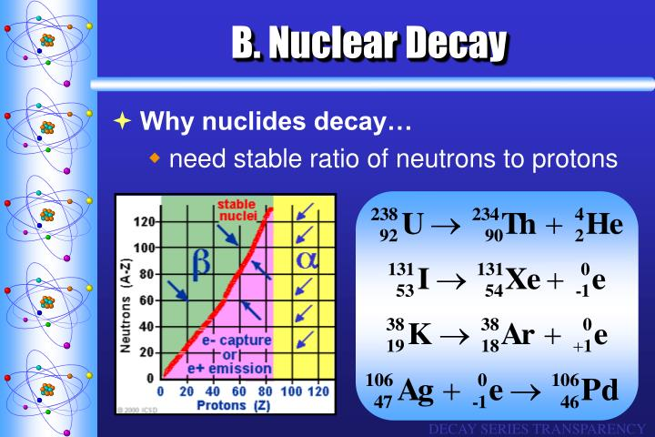 B. Nuclear Decay