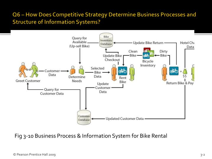 Q6 how does competitive strategy determine business processes and structure of information systems
