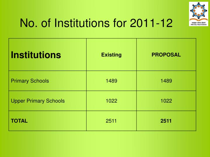 No. of Institutions for 2011-12