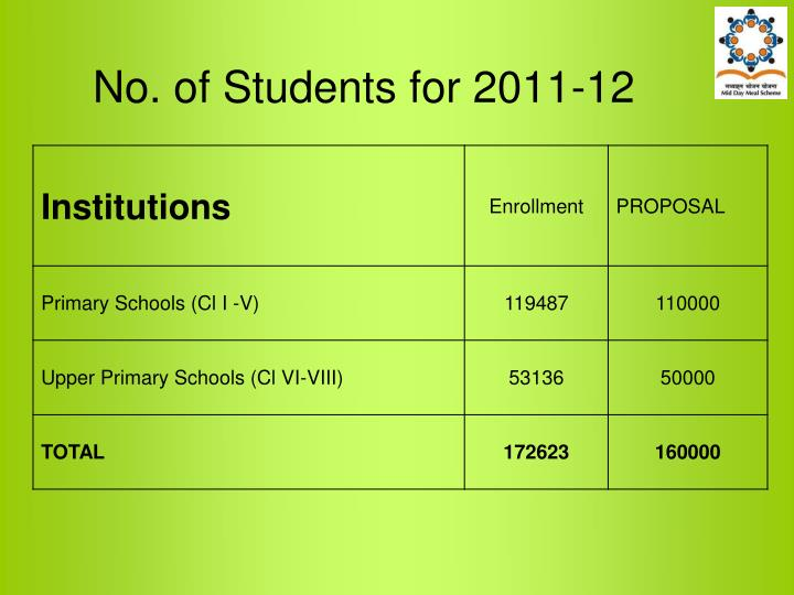 No. of Students for 2011-12