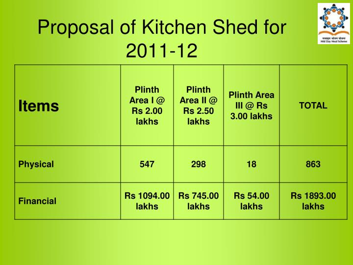 Proposal of Kitchen Shed for 2011-12