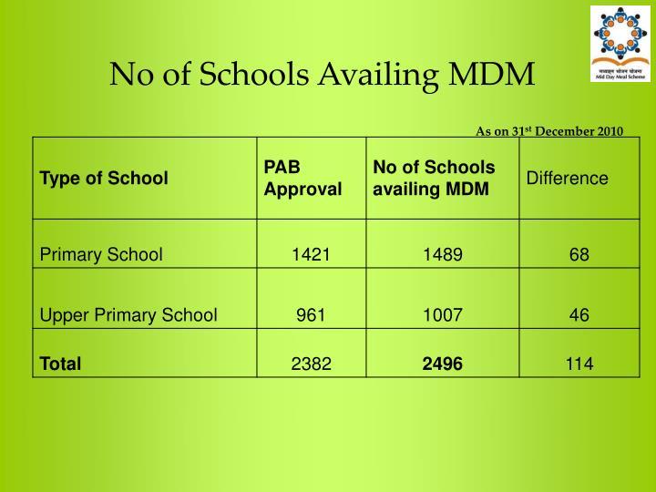 No of Schools Availing MDM