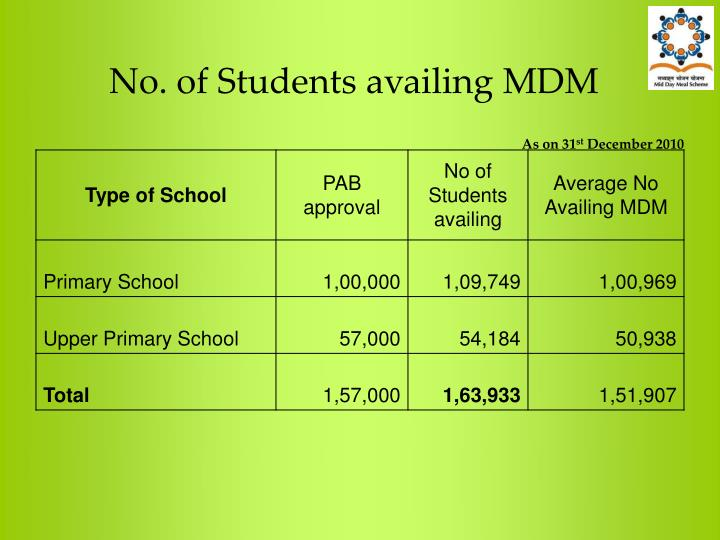 No. of Students availing MDM