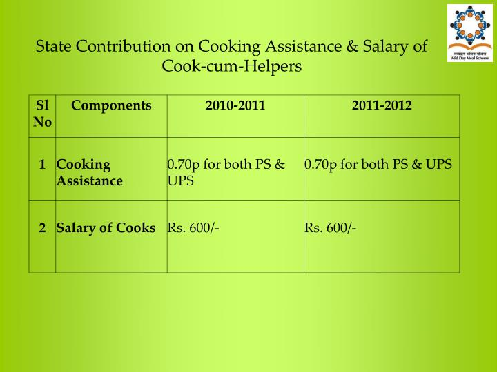 State Contribution on Cooking Assistance & Salary of Cook-cum-Helpers