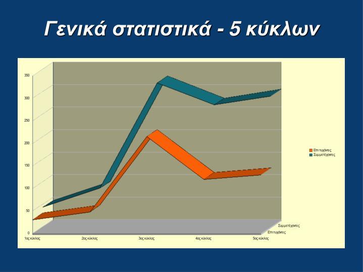 Γενικά στατιστικά - 5 κύκλων