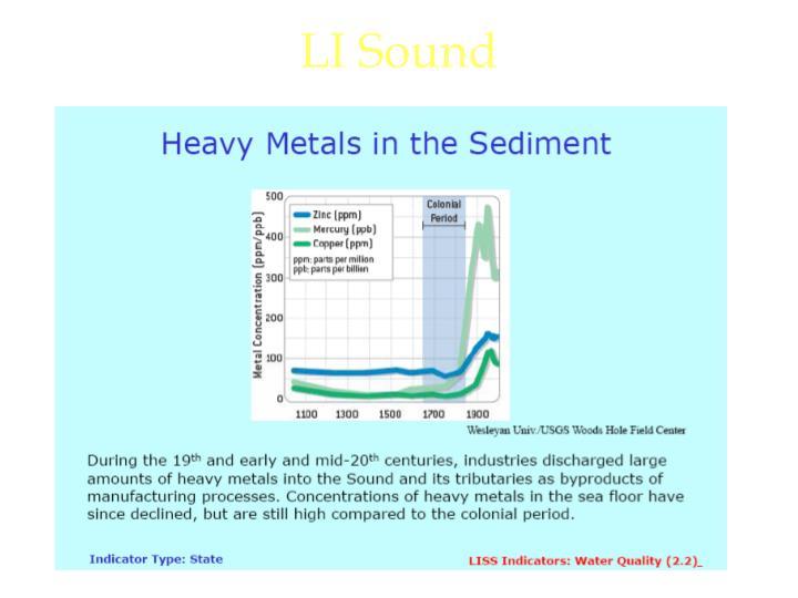 LI Sound