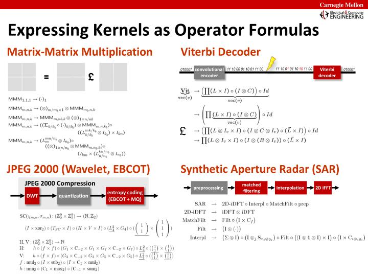 Expressing Kernels as