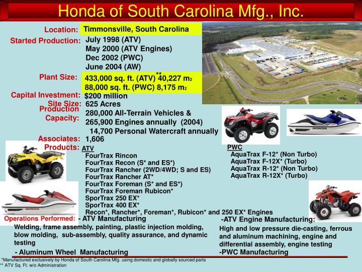 Honda of South Carolina Mfg., Inc.