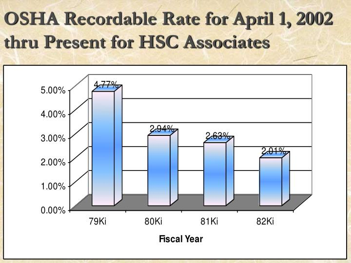 OSHA Recordable Rate for April 1, 2002 thru Present for HSC Associates