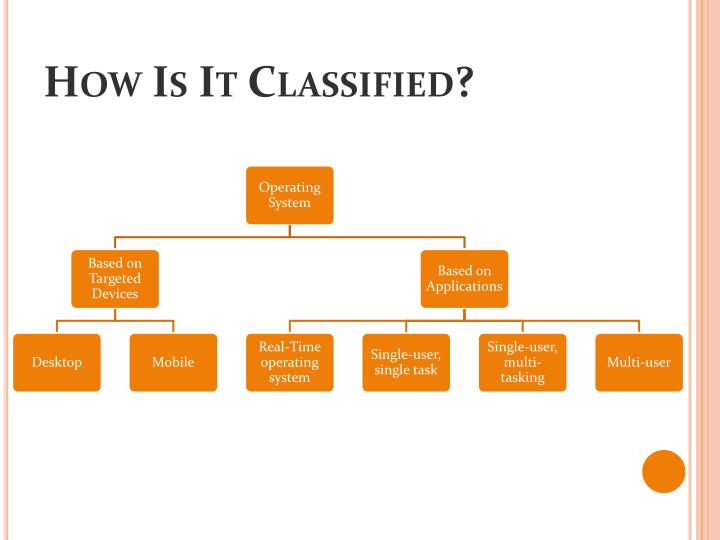 How Is It Classified?