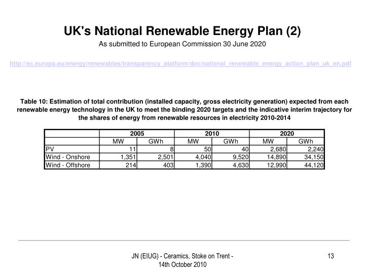 UK's National Renewable Energy Plan (2)