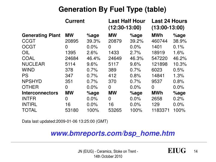 Generation By Fuel Type (table)