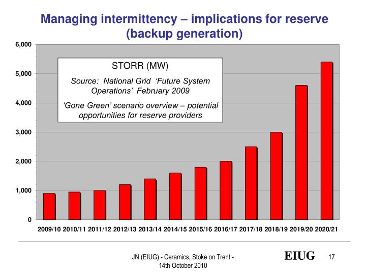 Managing intermittency – implications for reserve (backup generation)