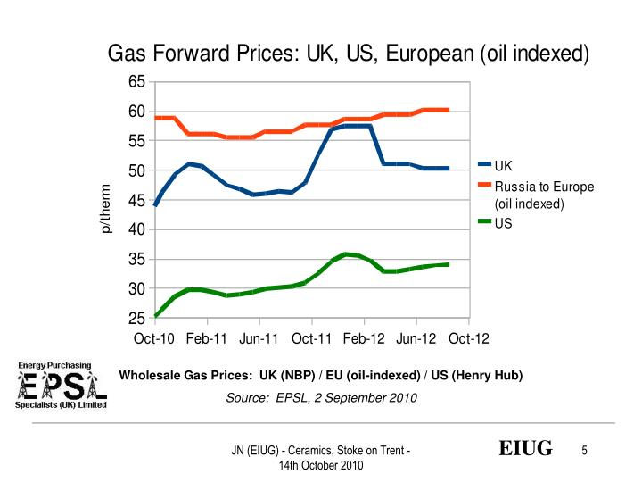 Wholesale Gas Prices:  UK (NBP) / EU (oil-indexed) / US (Henry Hub)