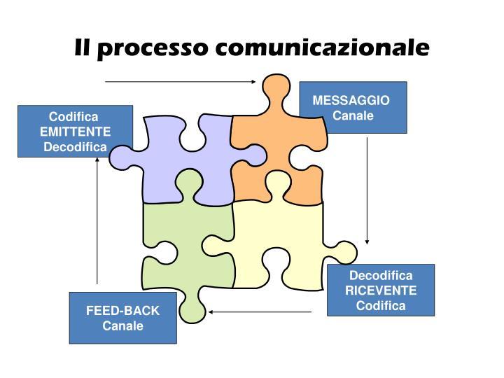 Il processo comunicazionale