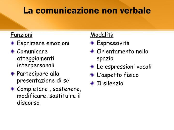 La comunicazione non verbale