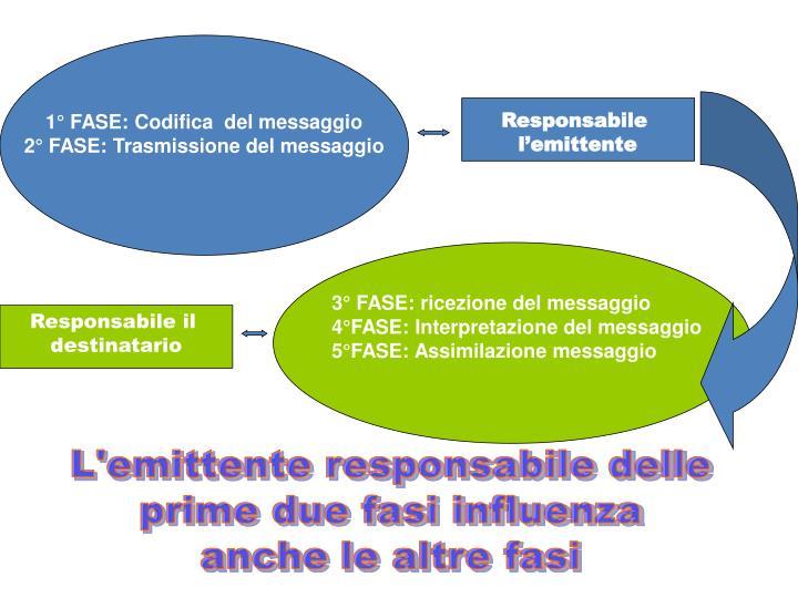 1° FASE: Codifica  del messaggio