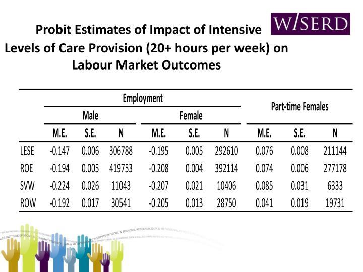Probit Estimates of Impact of Intensive