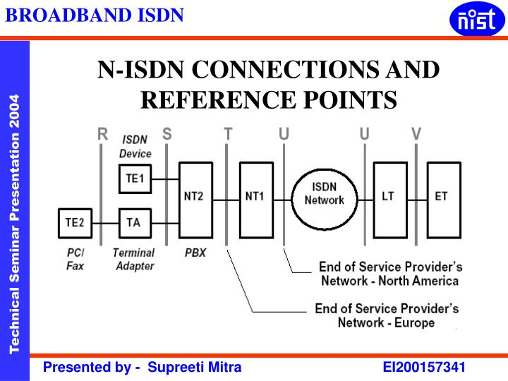 N-ISDN CONNECTIONS AND REFERENCE POINTS