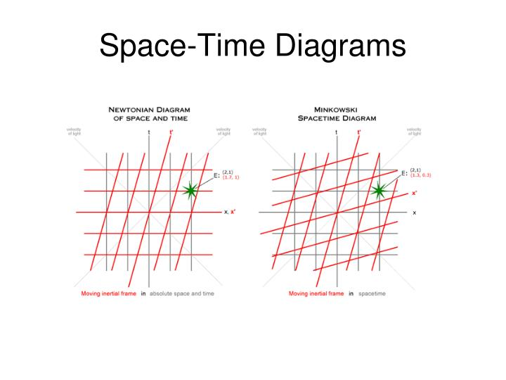 Space-Time Diagrams