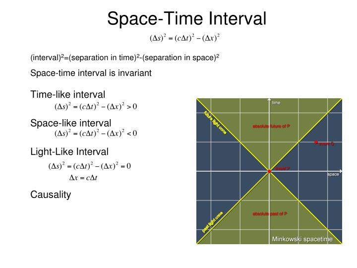 Space-Time Interval