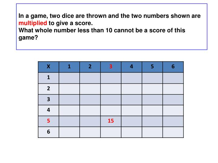 In a game, two dice are thrown and the two numbers shown are