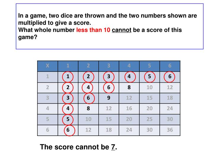 In a game, two dice are thrown and the two numbers shown are multiplied to give a score.