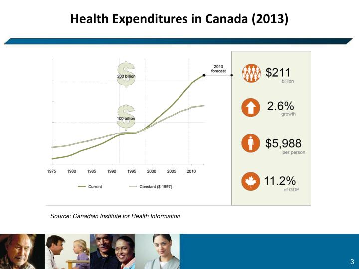 Health expenditures in canada 2013