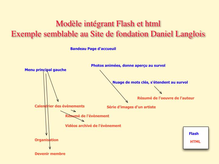 Modèle intégrant Flash et html