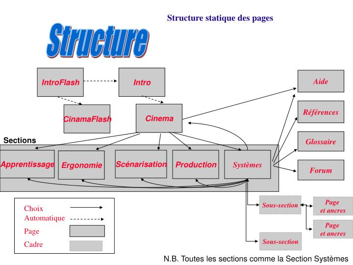 Structure statique des pages