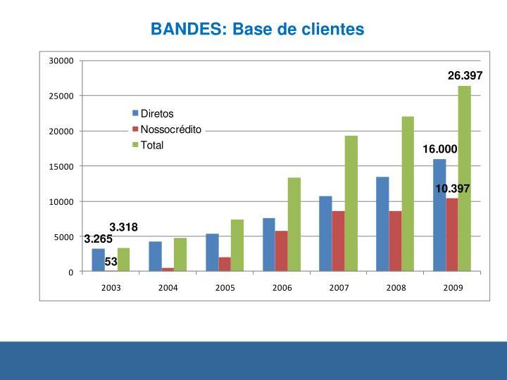 BANDES: Base de clientes