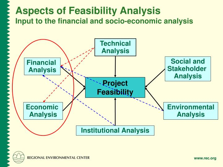 Aspects of Feasibility Analysis