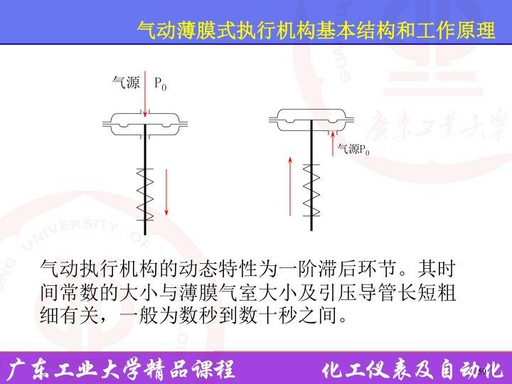 气动薄膜式执行机构基本结构和工作原理