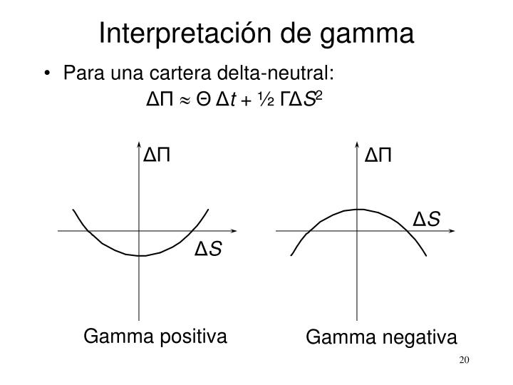 Interpretación de gamma