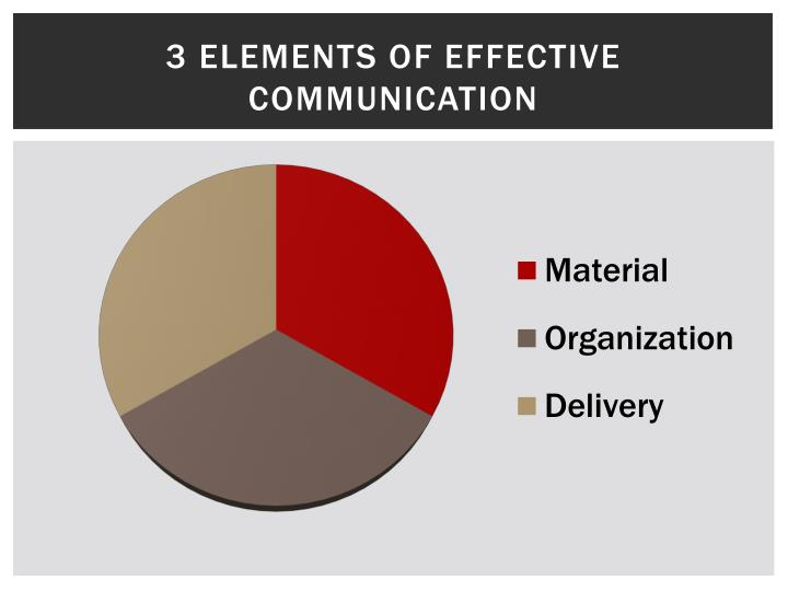 3 Elements of Effective