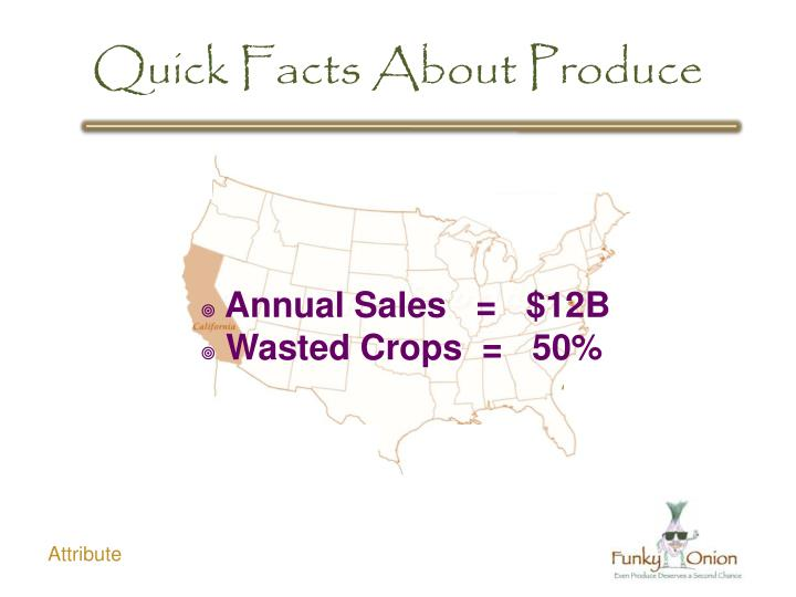 Quick Facts About Produce