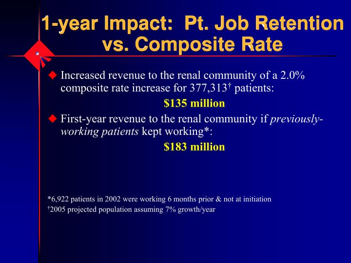 1-year Impact:  Pt. Job Retention