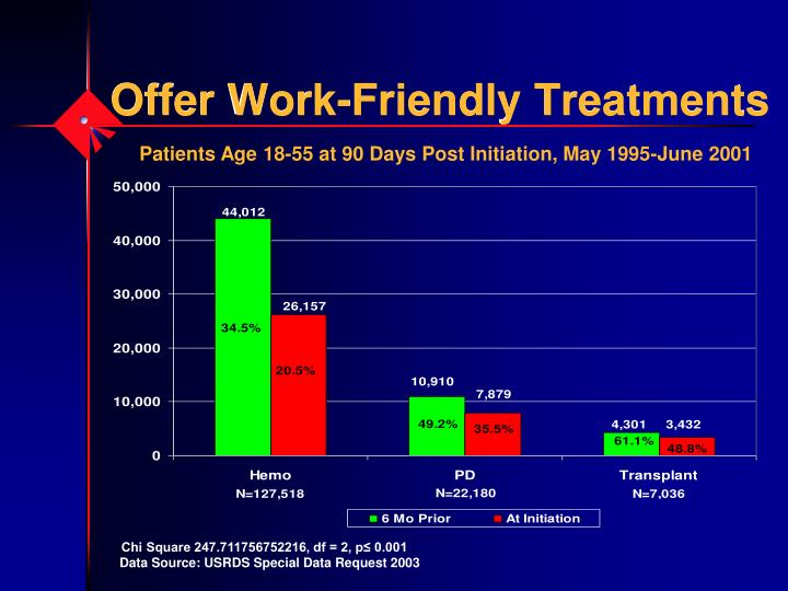 Offer Work-Friendly Treatments