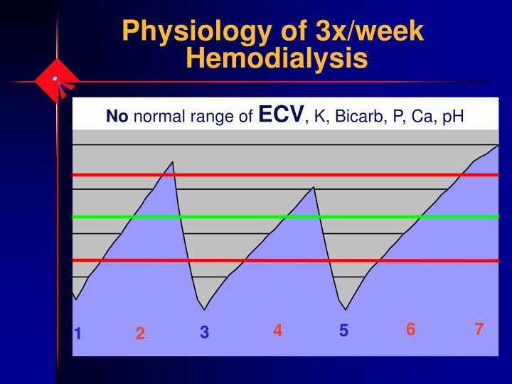 Physiology of 3x/week