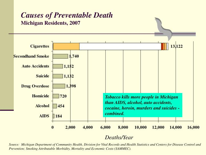 Causes of Preventable Death