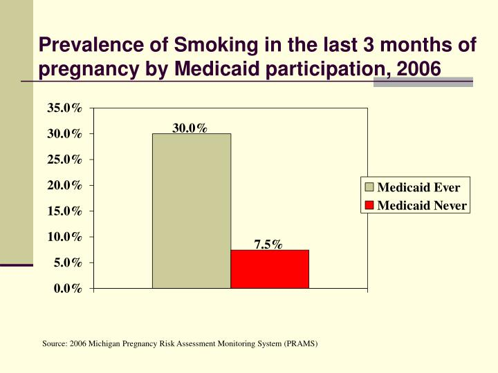 Prevalence of Smoking in the last 3 months of pregnancy by Medicaid participation, 2006