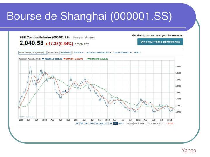 Bourse de Shanghai (000001.SS)