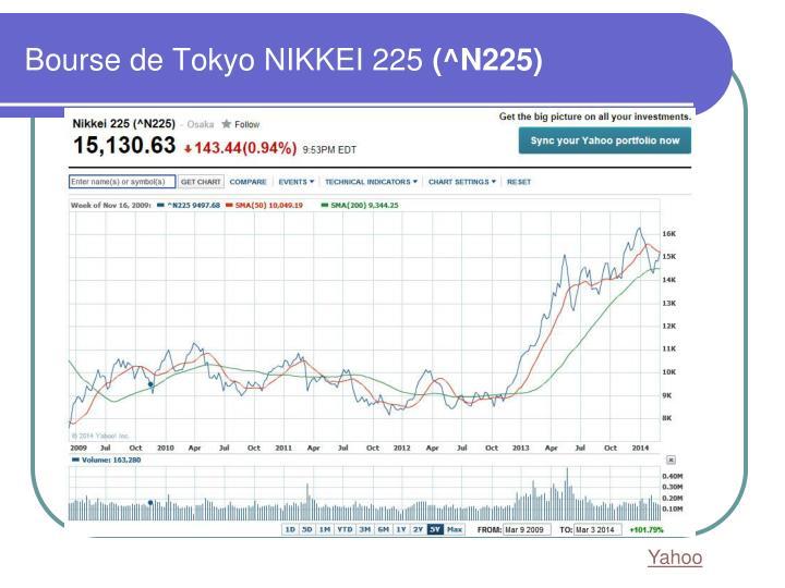Bourse de Tokyo NIKKEI 225