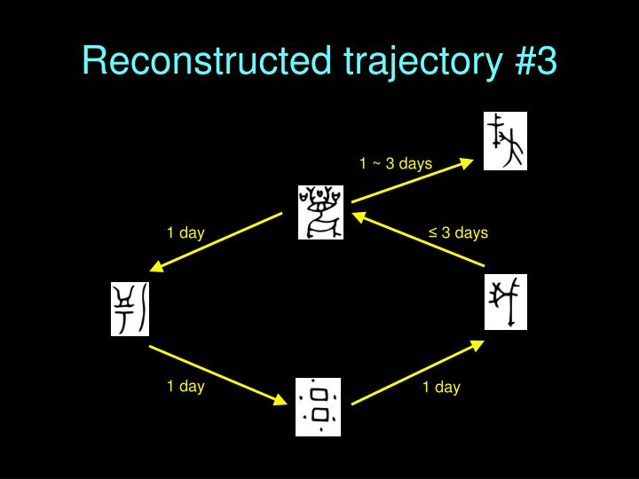 Reconstructed trajectory