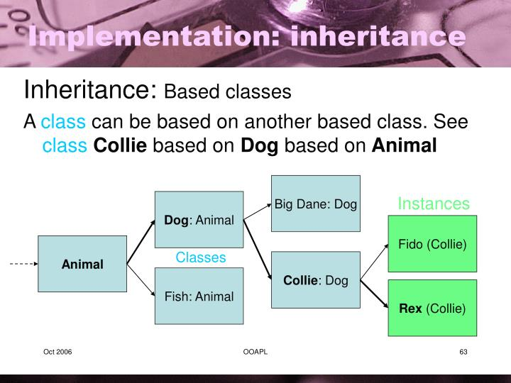 Implementation: inheritance