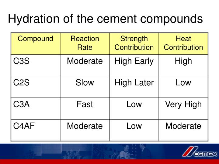 Hydration Of Portland Cement : Ppt portland cement powerpoint presentation id