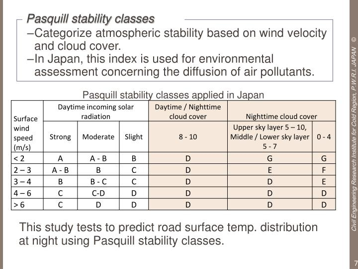 Pasquill stability classes