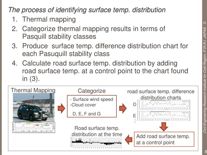 The process of identifying surface temp. distribution