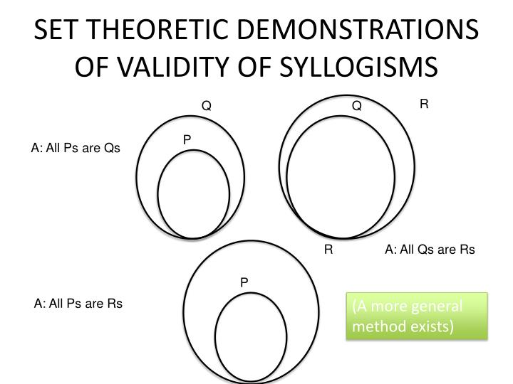 SET THEORETIC DEMONSTRATIONS OF VALIDITY OF SYLLOGISMS