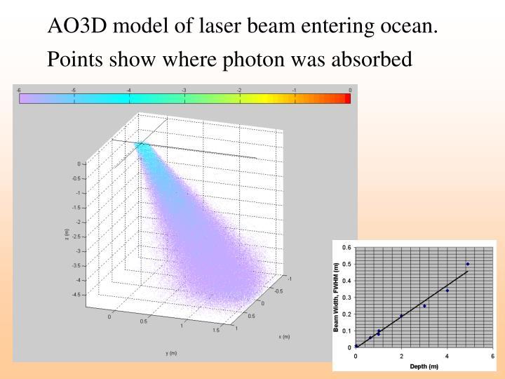 AO3D model of laser beam entering ocean.